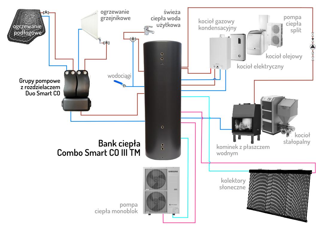 zasobnik buforowy Combo Smart CO III TM