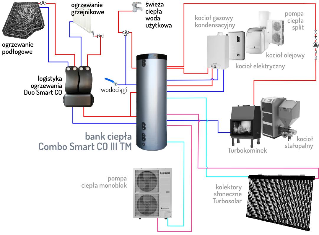 zasobnik buforowy Combo Smart CO 1080