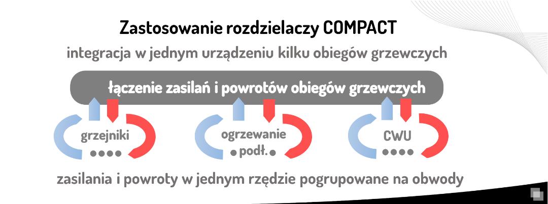 rozdzielacz co CoMPACT - zastosowanie