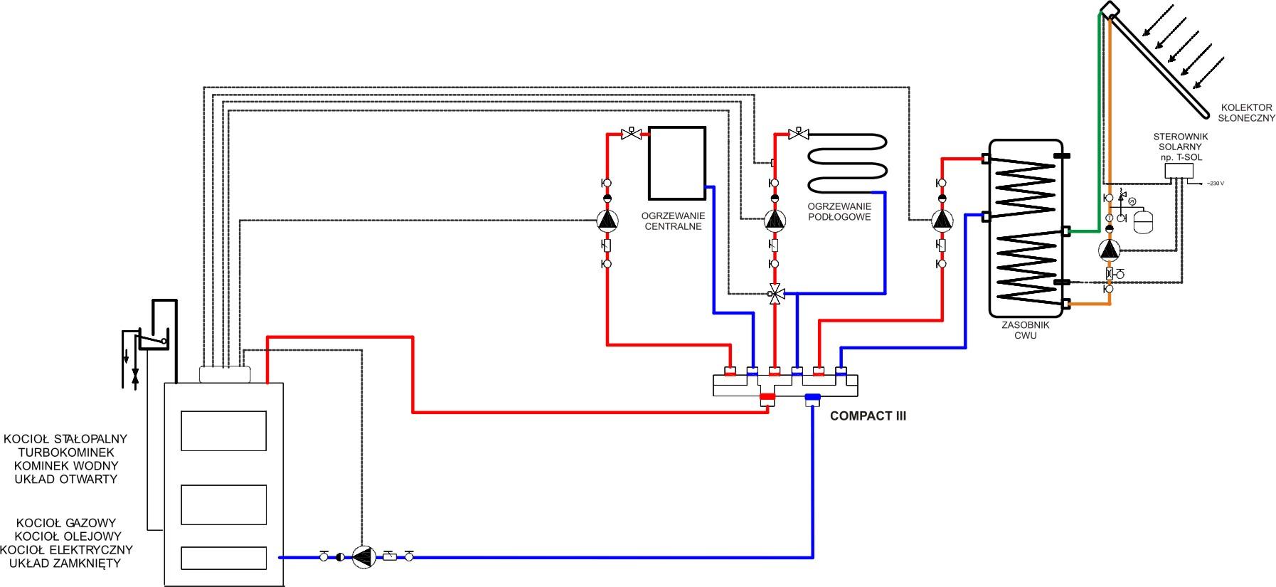 Rozdzielacz wody Compact SH | Urządzenia
