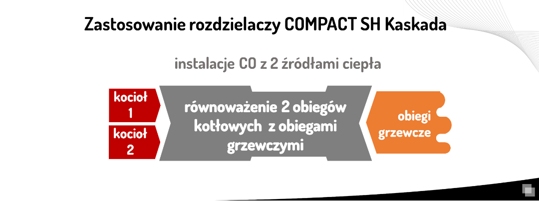 rozdzielacz wody CoMPACT SH Kaskada - zastosowanie