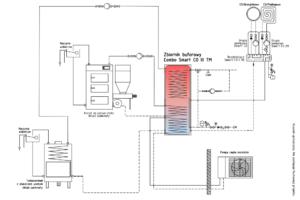 Ogrzewanie: Combo Smart CO + kocioł na paliwo stałe UO + kominek UZ + pompa ciepła monoblok