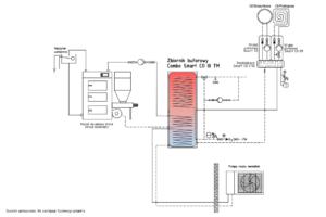 Instalacja: combo + kocioł na paliwo stałe UO + pompa ciepło monoblok