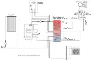 Schemat instalacji: solar +pompa ciepła monoblok + kocioł gazowy + kocioł na paliwo stałe