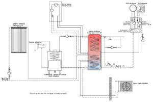 Instalacja grzewcza: zbiornik kombinowany Combo Smart CO + pompa mono + kocioł gazowy + kominek UZ + solar