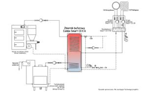 Schemat instalacji: combo smart co + kocioł na paliwo stałe UZ + kominek UO