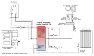 Schemat instalacji: kocioł na paliwo stałe UZ + kocioł gazowy + solar