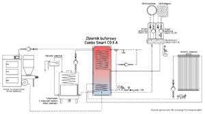 Schemat instalacji: solar + kominek UZ + kocioł na paliwo stałe UZ