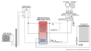 Schemat instalacji: combo smart co + pompa ciepła split + kolektor słoneczny