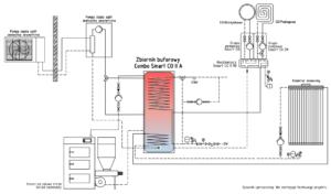 Ogrzewanie pompą ciepła split. Schemat instalacji zintegrowanej z kotłem na paliwo stałe i kolektorem słonecznym