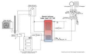 Instalacja ogrzewania z kotłem stałopalnym i pompą ciepła split