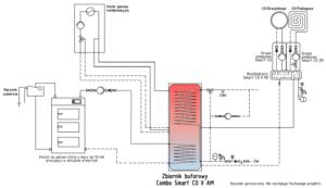 Instalacja ogrzewania z przyłączem gazowym: combo smart co + kocioł na paliwo stałe 50 kW