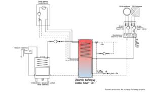 Schemat instalacji: zbiornik mutliwalentny Combo Smart CO+ kominek UZ + kocioł gazowy