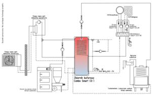 Schemat: Combo z wężownicą do CWU i podłączeniem urządzeń grzewczych bezpośrednio do płaszcza – kominka UZ i pompy ciepła split