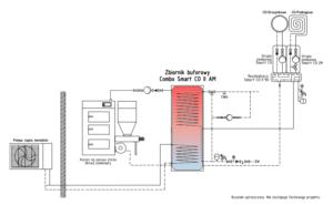Ogrzewanie OZE: zasobnik do pompy ciepła Combo + pompa ciepła monoblok + kocioł na biomasę