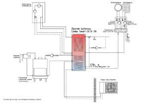 Instalacja: combo smart co + pompa ciepła monoblok + kominek UO + kocioł gazowy