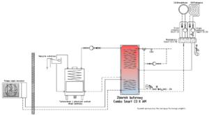 Instalacja grzewcza: zasobnik do pompy ciepła Combo + kominek z płaszczem wodnym + pompa ciepła monoblok