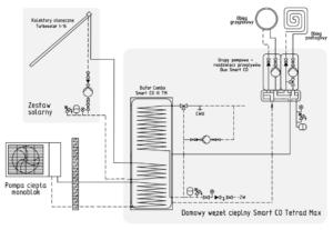 Schemat instalacji: pompa ciepła monoblok + zestaw solarny + węzeł Smart CO Tetrad Max