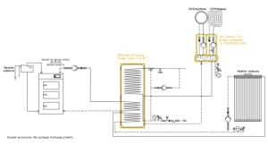 System grzewczy Smart CO: + kocioł UO + kolektor słoneczny
