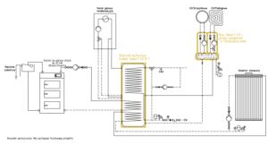 System grzewczy Smart CO: kocioł na paliwo stałe UO + przyłącze gazowe + kolektor słoneczny