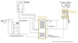 System grzewczy Smart CO: kocioł na paliwo stałe UO do 50 kW + kocioł gazowy