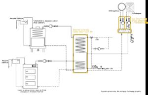 System grzewczy Smart CO: kocioł na paliwo stałe UO do 50 kW + kominek UZ