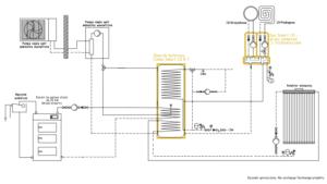 System grzewczy Smart CO: kocioł na paliwo stałe UO + kolektor słoneczny + pompa ciepła split