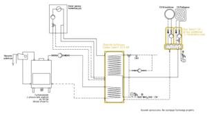 System grzewczy Smart CO: kominek UO do 50 kW + kocioł gazowy