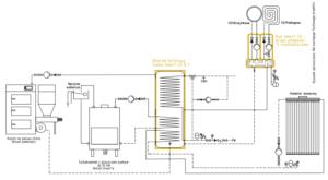 System grzewczy Smart CO: kominek UO + kocioł na paliwo stałe UZ + kolektor słoneczny