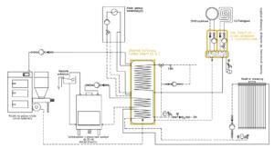 System grzewczy Smart CO: kominek UO + kocioł na paliwo stałe UZ + kolektor słoneczny + przyłącze gazowe