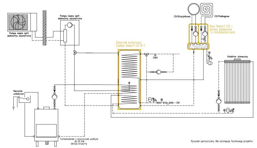 System grzewczy Smart CO: kominek UO + kolektor słoneczny + pompa ciepła split
