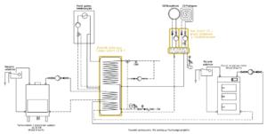 System grzewczy Smart CO: kominek UO + przyłącze gazowe + kocioł na paliwo stałe UO