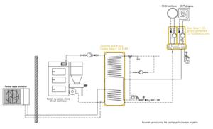 System grzewczy Smart CO: + pompa ciepła monoblok + kocioł na paliwo stałe UZ