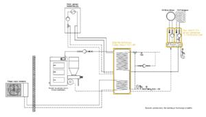 System grzewczy Smart CO: pompa ciepła monoblok + kocioł na paliwo stałe UZ + kocioł gazowy