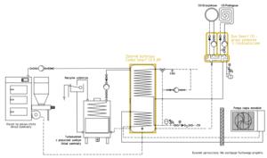 System grzewczy Smart CO: pompa ciepła monoblok + kocioł na paliwo stałe UZ + kominek UZ