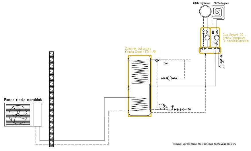 Domowa instalacja ekologiczna - system grzewczy Smart CO: pompa ciepła monoblok