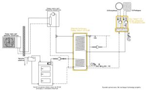 System grzewczy Smart CO: pompa ciepła split + kocioł na paliwo stałe UO do 50 kW