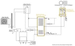 System grzewczy Smart CO: pompa ciepła split + kominek UO do 50 kW