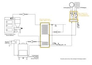 System ogrzewania Smart CO: kocioł na paliwo stałe UZ + kominek UO