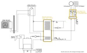 System ogrzewania Smart CO: pompa ciepła split + kominek UO