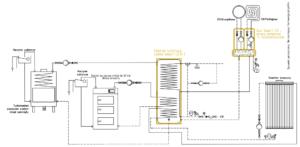 Sytem grzewczy Smart CO: kominek UZ + kocioł na paliwo stałe UO + kolektor słoneczny