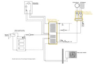 Układ grzewczy Smart CO: kocioł gazowy + pompa monoblok + kocioł na paliwo stałe UO