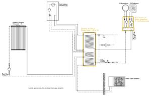 Układ grzewczy Smart CO: kocioł gazowy + pompa monoblok + kolektor słoneczny