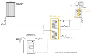 Układ grzewczy Smart CO: kocioł na paliwo stałe UO + kolektor słoneczny