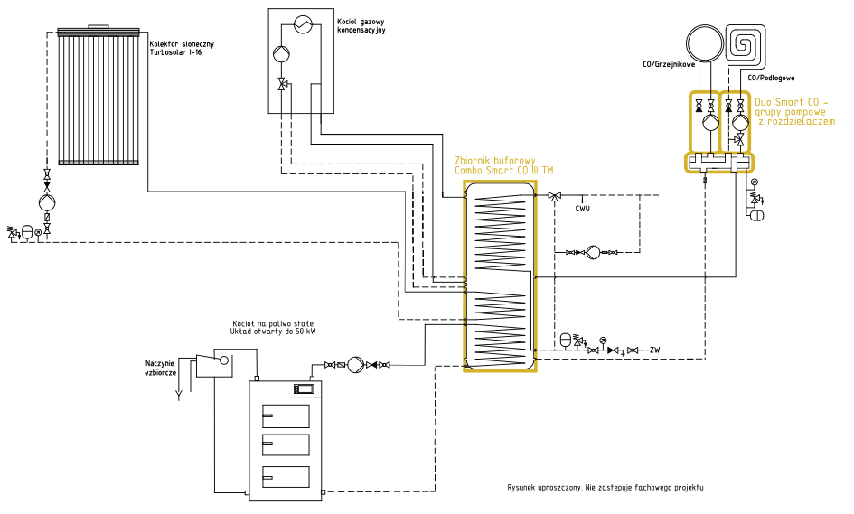 Układ grzewczy Smart CO: kocioł na paliwo stałe UO + kolektor słoneczny + kocioł gazowy