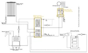 Układ grzewczy Smart CO: kocioł na paliwo stałe UO + kolektor słoneczny + kominek UZ