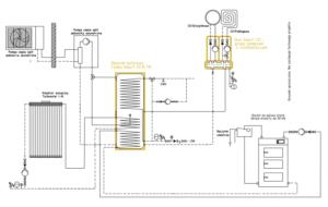 Układ grzewczy Smart CO: kocioł na paliwo stałe UO + kolektor słoneczny + pompa ciepła split