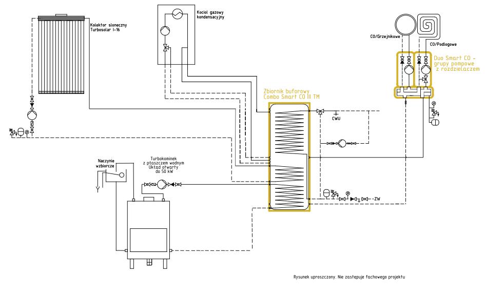 Układ grzewczy Smart CO: kominek UO + kolektor słoneczny + kocioł gazowy