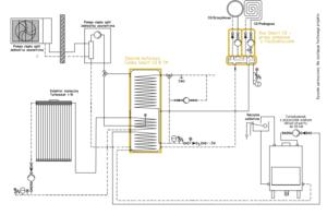 Układ grzewczy Smart CO: kominek UO + kolektor słoneczny + pompa ciepła split