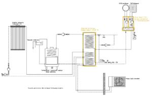 Układ grzewczy Smart CO: kominek UZ + pompa monoblok + kolektor słoneczny